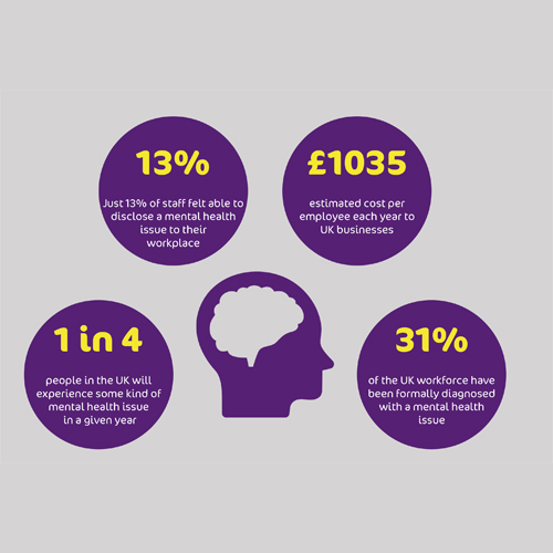 graphic image of a brain with a statistic saying it is estimated that businesses lose on average £1035 per employee each year due to mental health