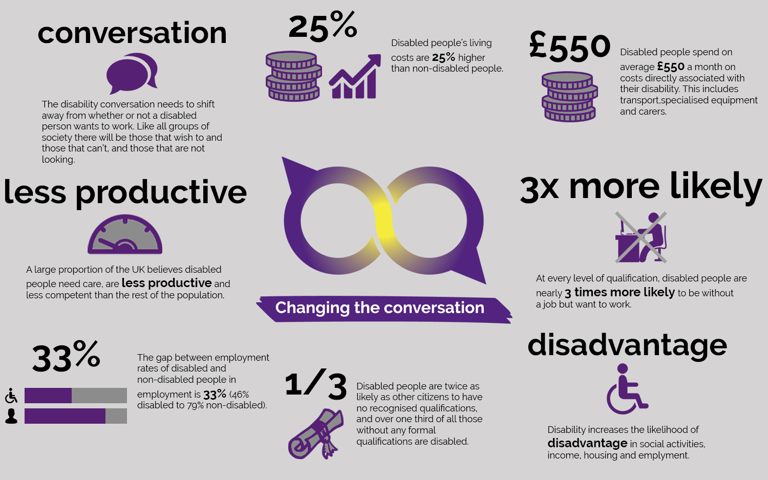 Infographic of facts and figures about disability and inequality.
