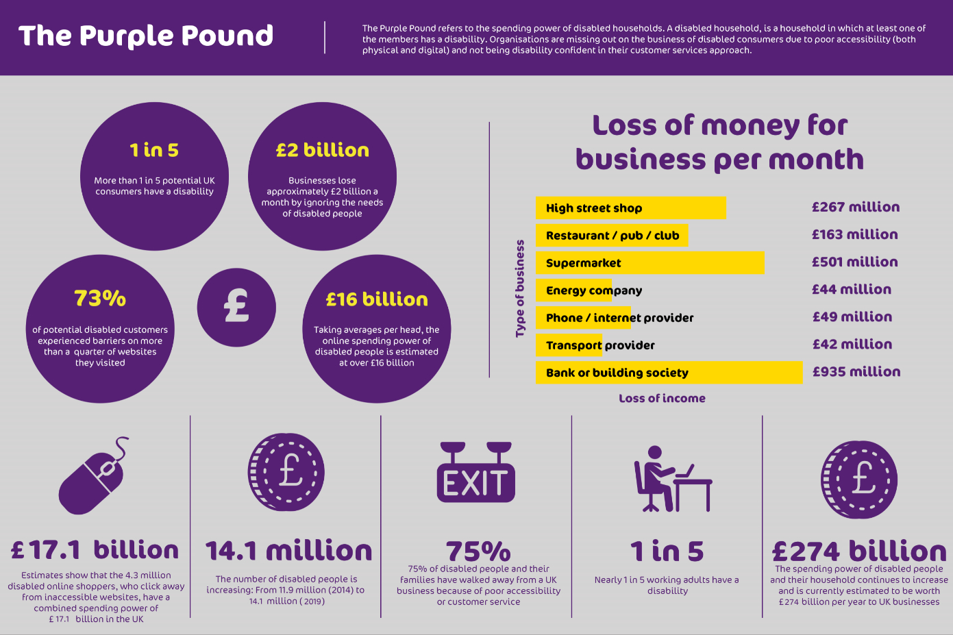 Infographic with facts and figures on the Purple Pound.