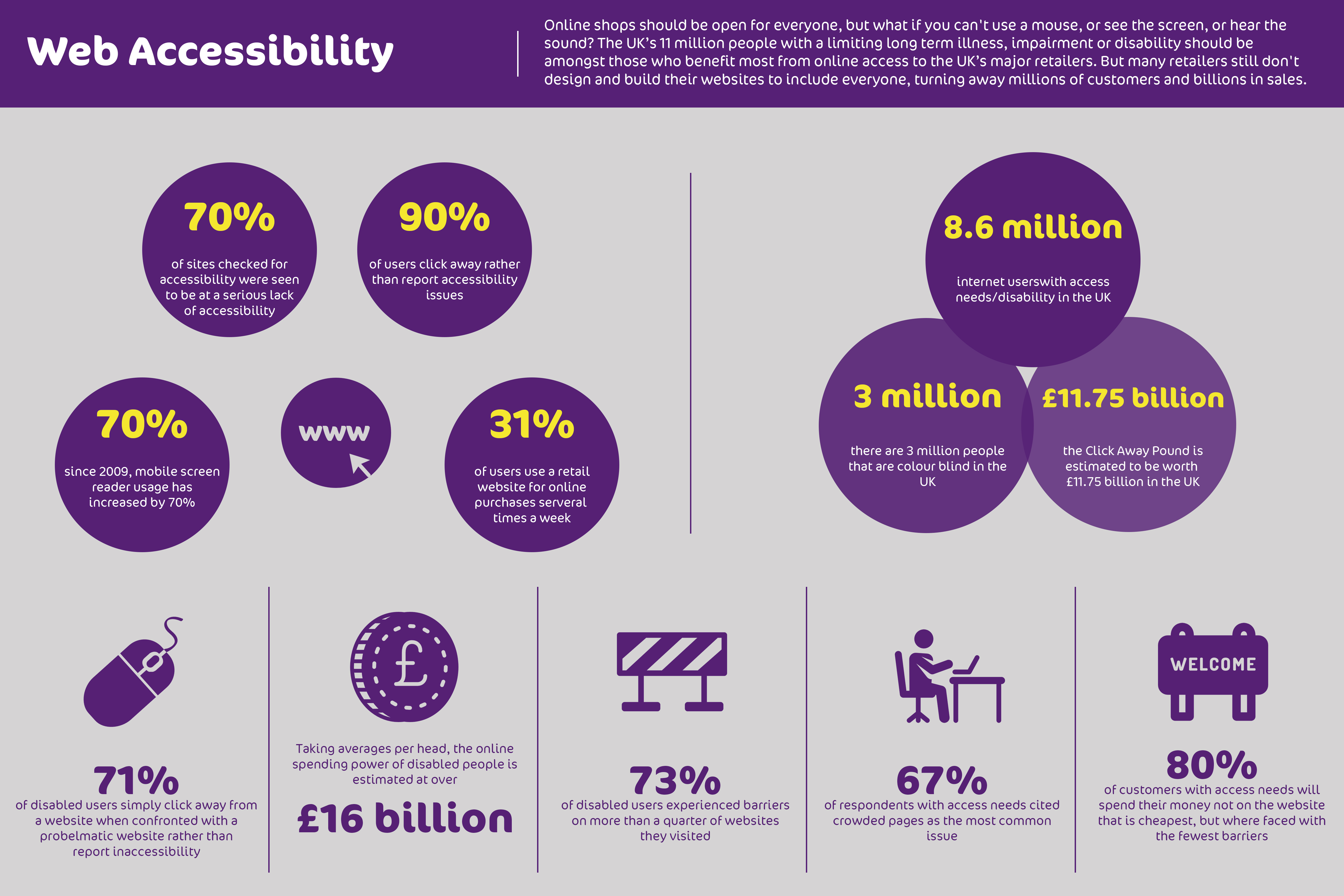 Infographic with facts and figures on web accessibility.